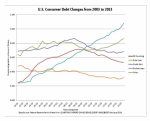 US Consumer Debt Changes